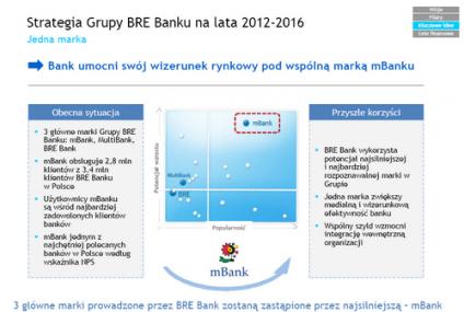 Marka mBank zastąpi pozostałe z grupy BRE