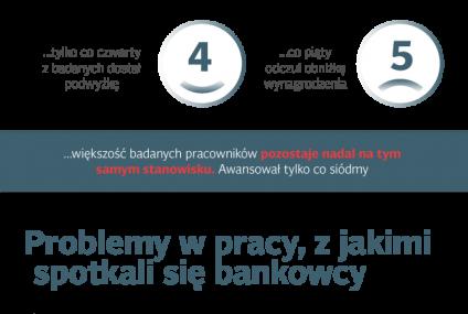 Raport PRNews.pl: Zatrudnienie w sektorze bankowym - IV kw. 2015