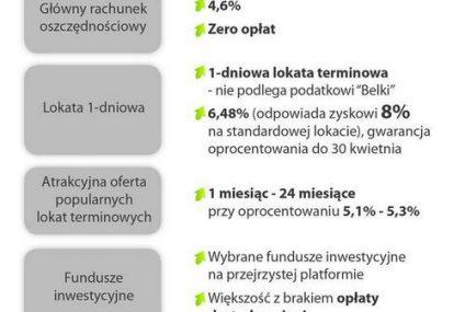Rusza BGŻOptima - bank wyspecjalizowany w oszczędzaniu