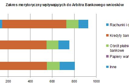Masz problem z bankiem – zwróć się do Arbitra