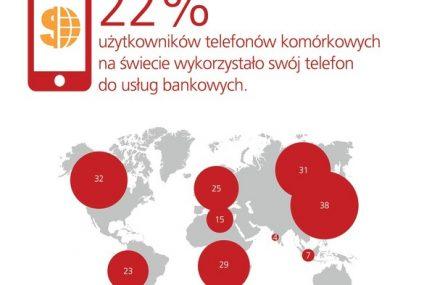 Bankowość mobilna poważną alternatywą dla internetowej