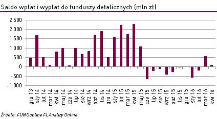 Polacy coraz bardziej samodzielni w inwestycjach