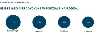 PRNews.pl najaktywniejszym medium informującym o produktach bankowych