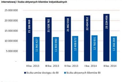 Klienci migrują z bankowości internetowej na mobilną?