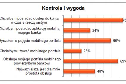Czego Polacy oczekują od płatności mobilnych?