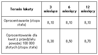 Zmiana oprocentowania lokat terminowych ExtraZysk w Dominet Banku