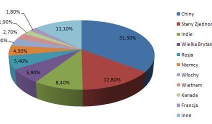 Najpopularniejsze szkodliwe programy października 2009