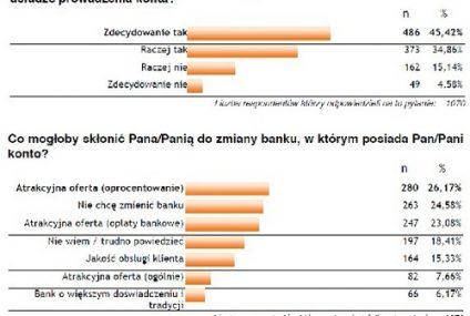 Ponad połowa klientów rozważa zmianę banku