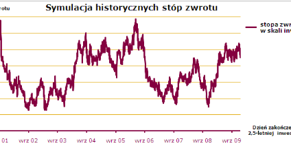"""Ubezpieczenie inwestycyjne """"Złoto vs. Ropa"""" w ofercie Alior Banku"""