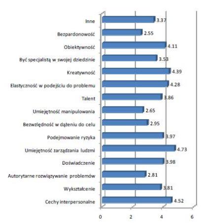 Trudno Być Szefem Rozwój Kompetencji Interpersonalnych Wśród Kadry