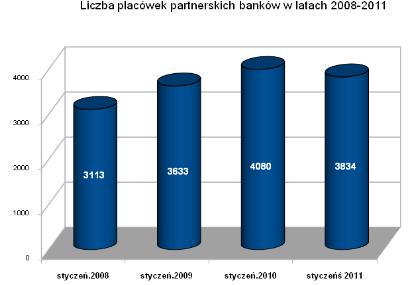 Bankom ubyło placówek partnerskich