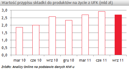 W III kw. br. przypis składki do produktów z UFK wyniósł 2,7 mld zł