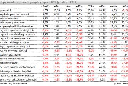 Podsumowanie roku na rynku UFK (grudzień 2011)