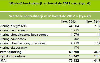 77 proc. wzrost wartość kontraktacji Pragma Faktoring SA w I kw. 2012 r.