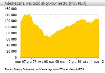 Aktywa funduszy inwestycyjnych wzrosły w czerwcu o ponad 3 mld zł