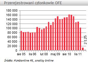 Spada liczba klientów transferowych w OFE
