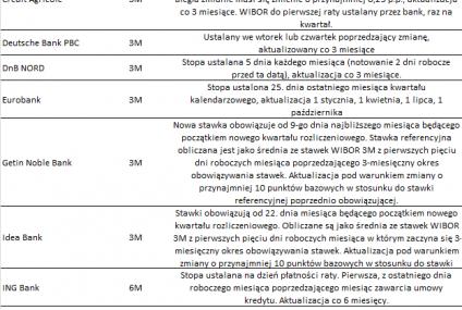 RPP nie zmienia stóp procentowych, a rata kredytu rośnie o 45 zł