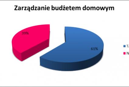 Ponad 60% Polaków kontroluje domowy budżet