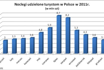 Polacy ruszyli na urlopy. Top 20 lokalizacji wakacyjnych