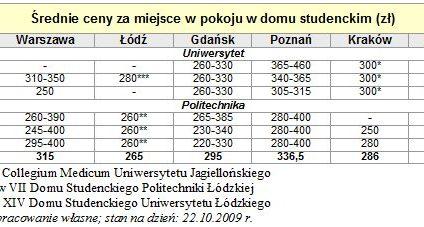 Ile kosztuje utrzymanie studenta?