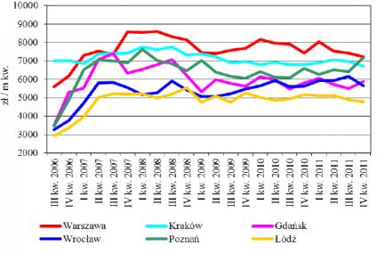 Narodowy Bank Polski: ceny mieszkań będą spadać