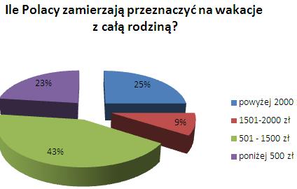 Na urlop za granicą Polak wyda dwa razy tyle co w kraju