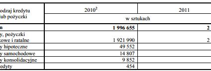 Ponad 2,2 mln kredytów i pożyczek z udziałem pośredników
