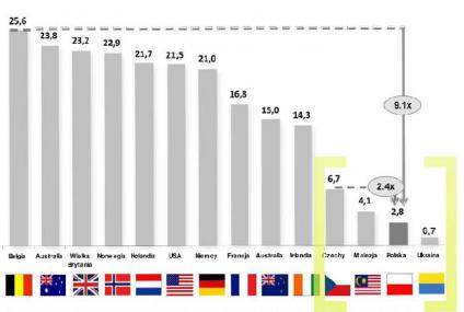 Polak oszczędza mniej niż Malezyjczyk