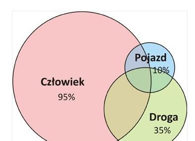 Na polskich drogach pobijamy unijne rekordy