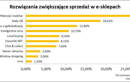 27 proc. właścicieli e-sklepów uważa, że dzięki płatnościom mobilnym zyskają nowych klientów