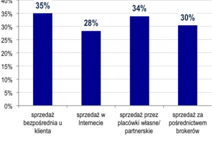 Nowa regulacja katalizatorem zmian na rynku consumer finance