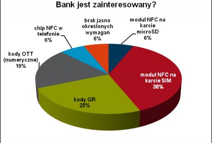 Eksperci z polskich banków o płatnościach mobilnych