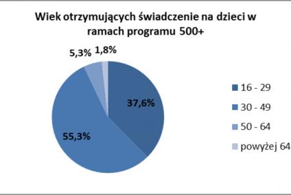 """Polskie gospodarstwa domowe o programie """"Rodzina 500 plus"""""""