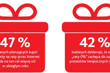 Połowa Polaków kupujących prezenty na raty wyda na ten cel więcej niż przed rokiem
