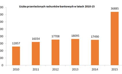 Rekordowy rok w przenoszeniu rachunków. Winne podwyżki opłat?