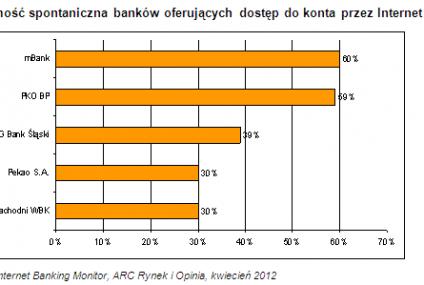 Internetowy wyścig banków