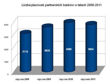 Franczyza bankowa: Bankom ubyło placówek partnerskich