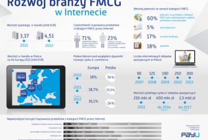 FMCG w sieci – dwukrotny wzrost do 2014 roku