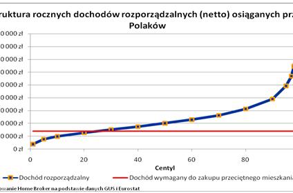 Przynajmniej 25% Polaków nie stać na zakup mieszkania