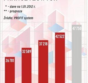 Raport o rynku franczyzy w Polsce 2012