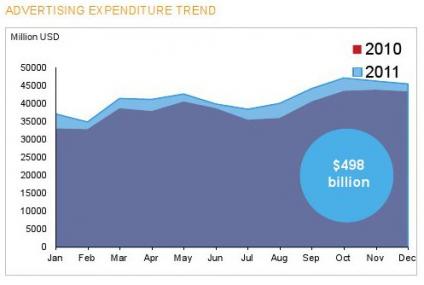 Nielsen: Finansiści wydali 25 mld dolarów na reklamę w 2011 roku