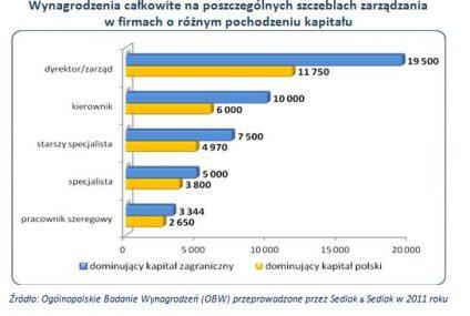 Płace w działach finansów i controllingu w 2011 roku