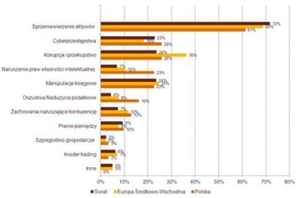 Rośnie zagrożenie cyberprzestępczością w polskich firmach