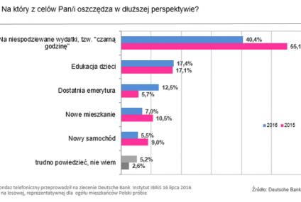Sondaż Deutsche Bank: Rośnie finansowy optymizm Polaków? - częściej oszczędzamy na dostatnią emeryturę
