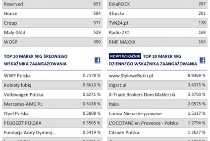 Jak wyglądał facebook w Polsce w maju 2012?