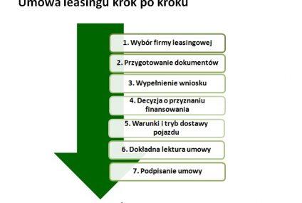 Leasingobiorco, koniecznie przeczytaj umowę!