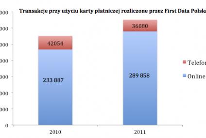 325 tysięcy złotych przekazanych kartami płatniczymi na WOŚP