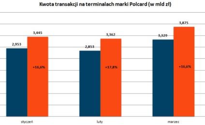 Polacy pokochali płatności bezstykowe