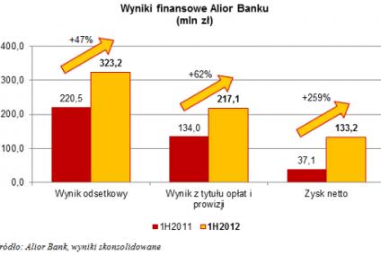 Alior Bank zaskoczył wysokością zysku