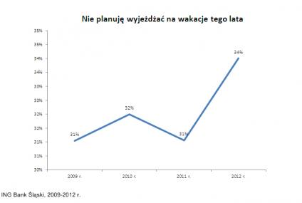 W tym roku więcej Polaków nie pojedzie na wakacje